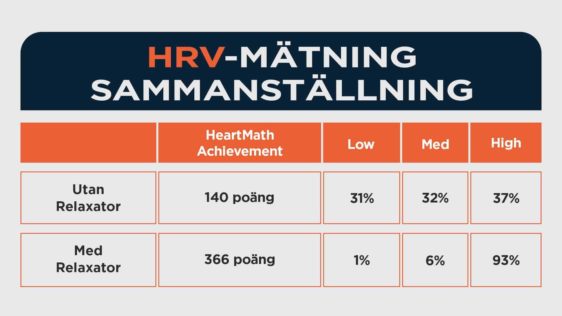 HRV-mätning sammanställning